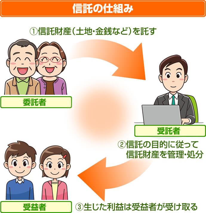 民事信託解説図